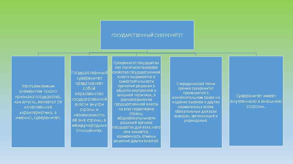 главным признаком государства является суверенитет