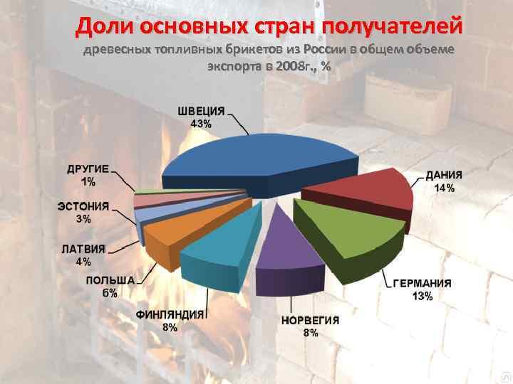 Доли основных стран получателей древесных топливных брикетов из России в общем объеме экспорта в