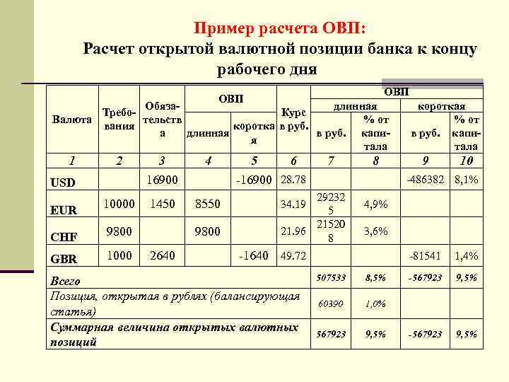 Пример расчета ОВП: Расчет открытой валютной позиции банка к концу рабочего дня ОВП длинная