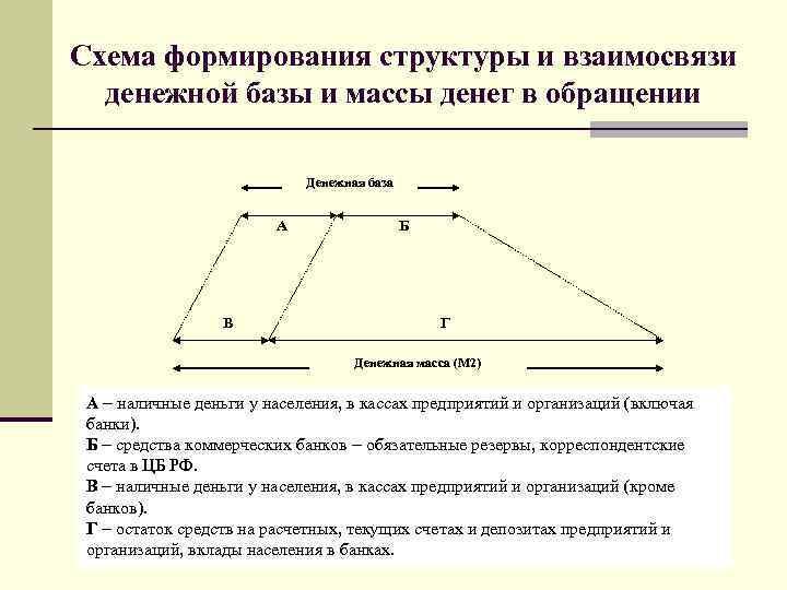 Схема формирования структуры и взаимосвязи денежной базы и массы денег в обращении Денежная база