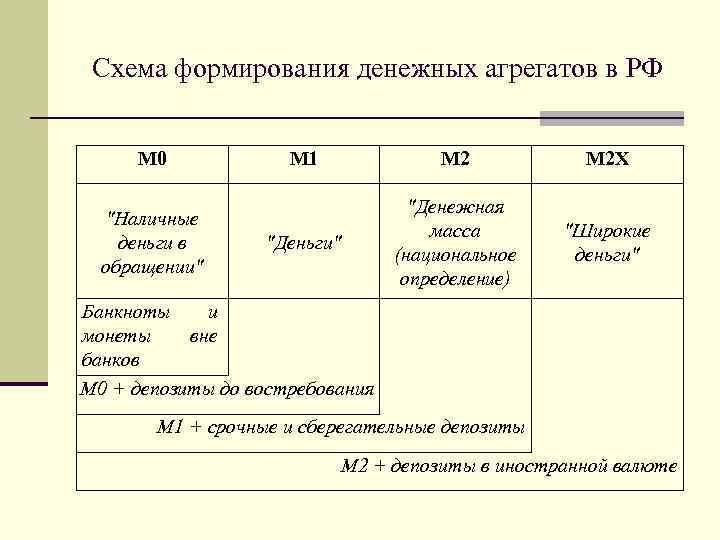 Схема формирования денежных агрегатов в РФ М 0