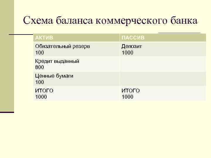 Схема баланса коммерческого банка АКТИВ ПАССИВ Обязательный резерв 100 Депозит 1000 Кредит выданный 800