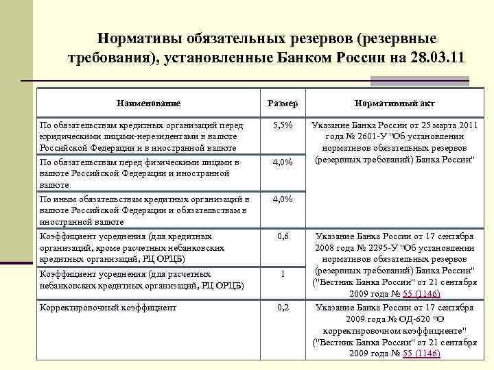 Нормативы обязательных резервов (резервные требования), установленные Банком России на 28. 03. 11 Наименование По