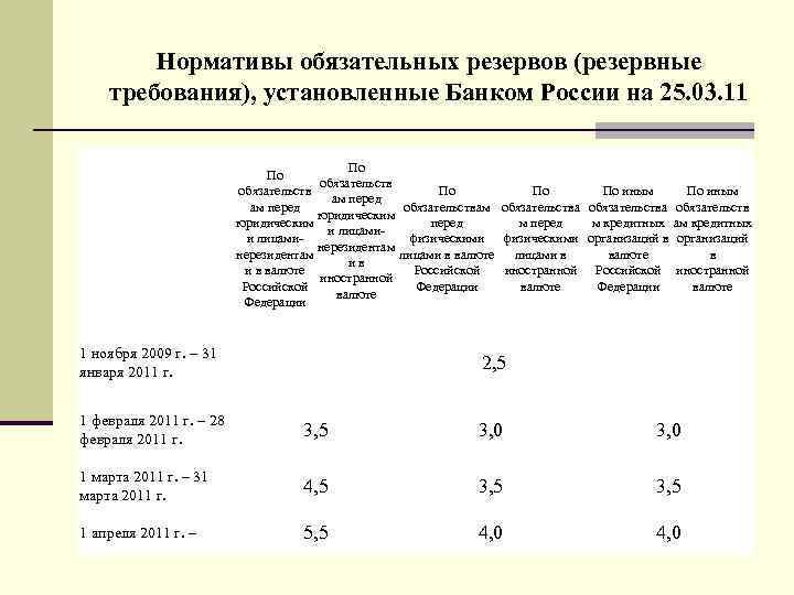Нормативы обязательных резервов (резервные требования), установленные Банком России на 25. 03. 11 По По