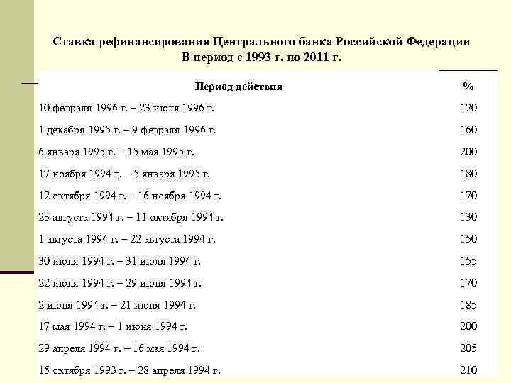Ставка рефинансирования Центрального банка Российской Федерации В период с 1993 г. по 2011 г.
