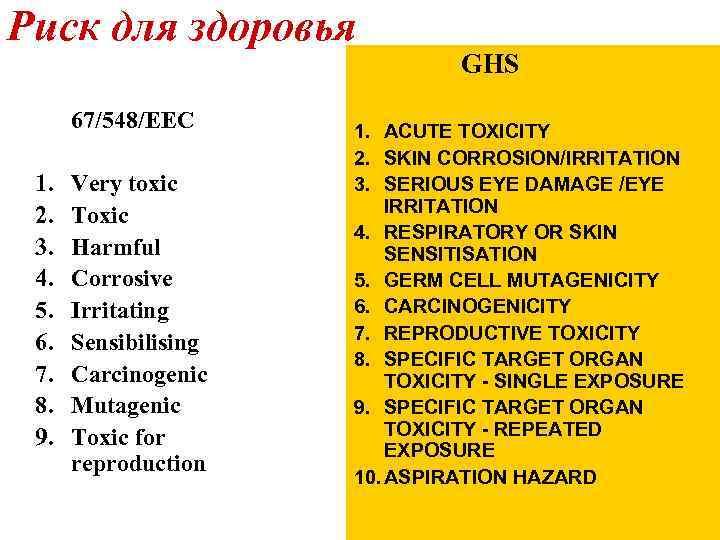 Риск для здоровья 67/548/EEC 1. 2. 3. 4. 5. 6. 7. 8. 9. Very