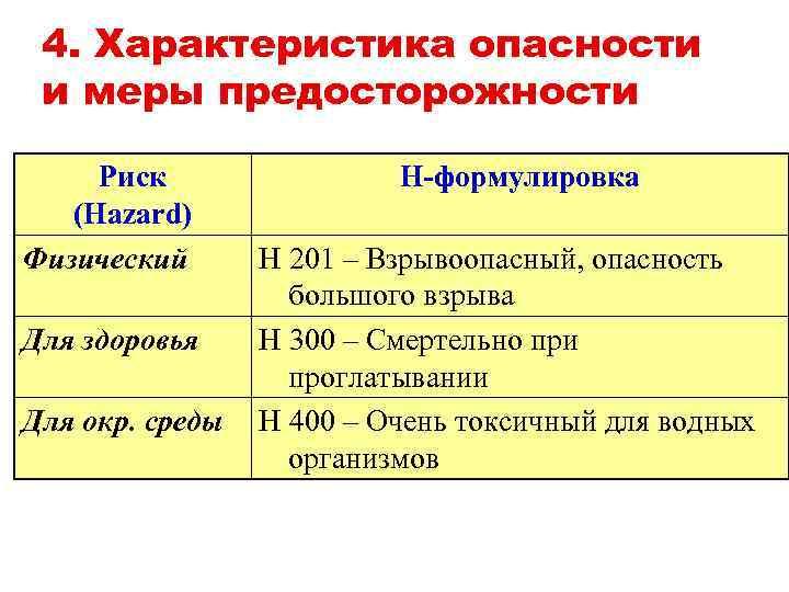 4. Характеристика опасности и меры предосторожности Риск (Hazard) Физический Для здоровья Для окр. среды