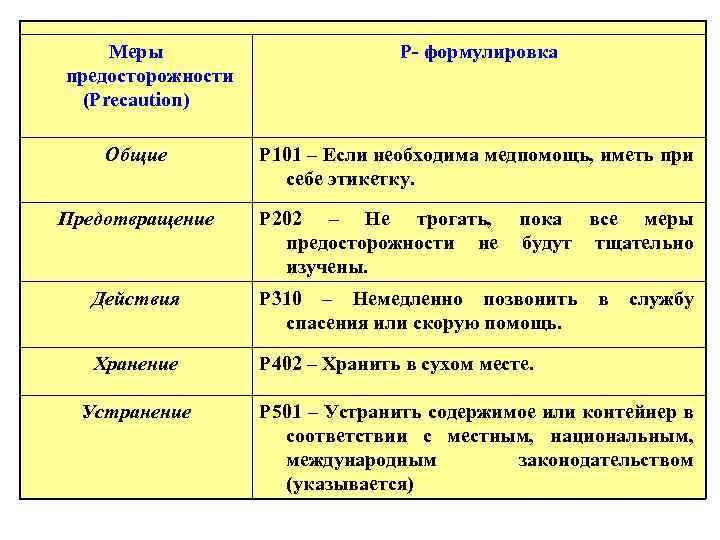 Меры предосторожности (Precaution) Общие Предотвращение P- формулировка P 101 – Если необходима медпомощь, иметь