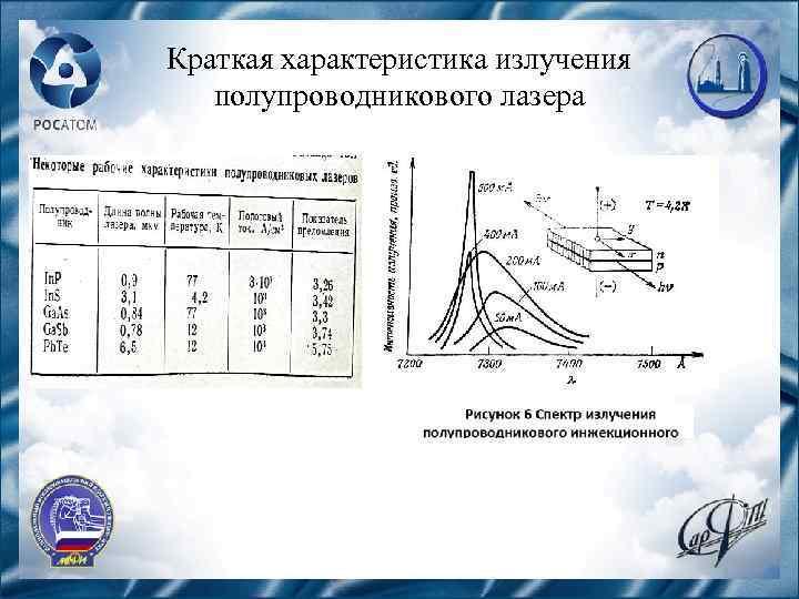 Краткая характеристика излучения полупроводникового лазера