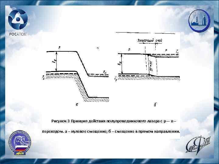 Рисунок 3 Принцип действия полупроводникового лазера с р— n – переходом. а – нулевое