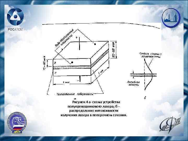 Рисунок 4 а- схема устройства полупроводникового лазера; б – распределение интенсивности излучения лазера в