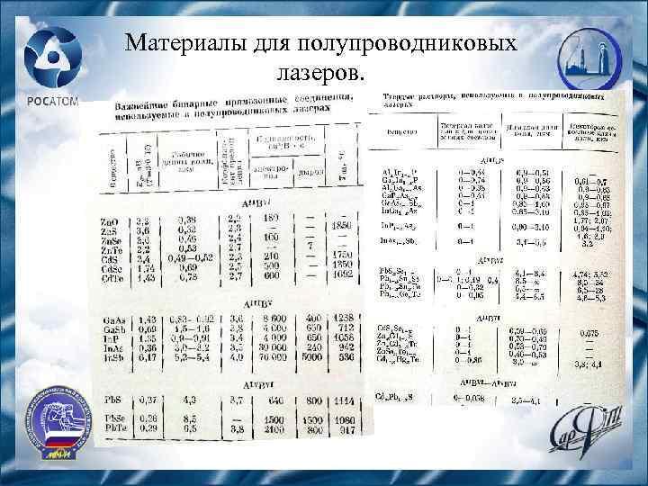 Материалы для полупроводниковых лазеров.