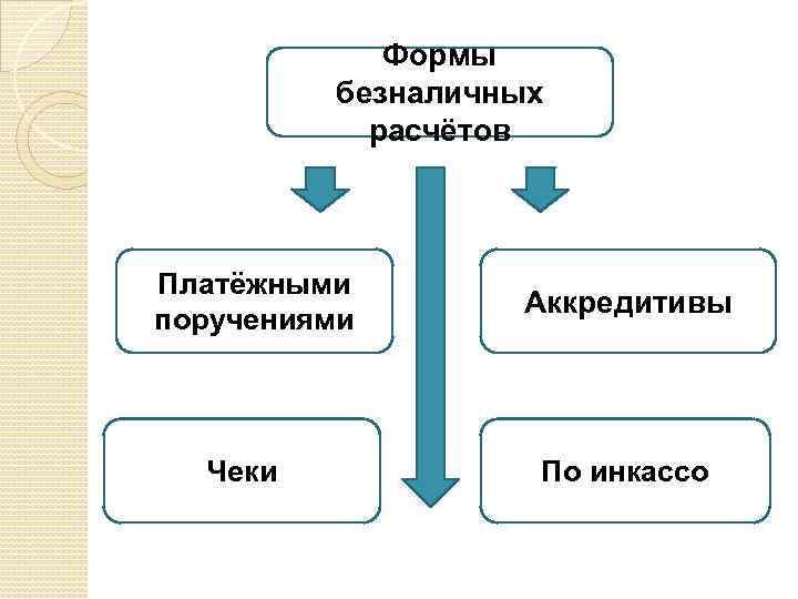 Формы безналичных расчётов Платёжными поручениями Чеки Аккредитивы По инкассо