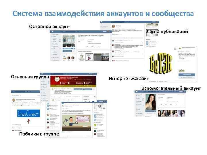 Система взаимодействия аккаунтов и сообщества Основной аккаунт Основная группа Лента публикаций Интернет магазин Вспомогательный