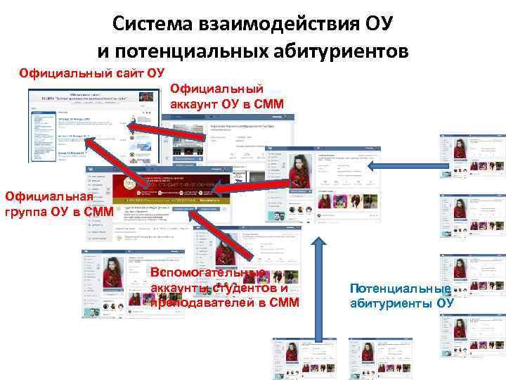 Система взаимодействия ОУ и потенциальных абитуриентов Официальный сайт ОУ Официальный аккаунт ОУ в СММ