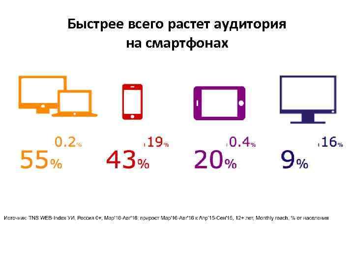 Быстрее всего растет аудитория на смартфонах