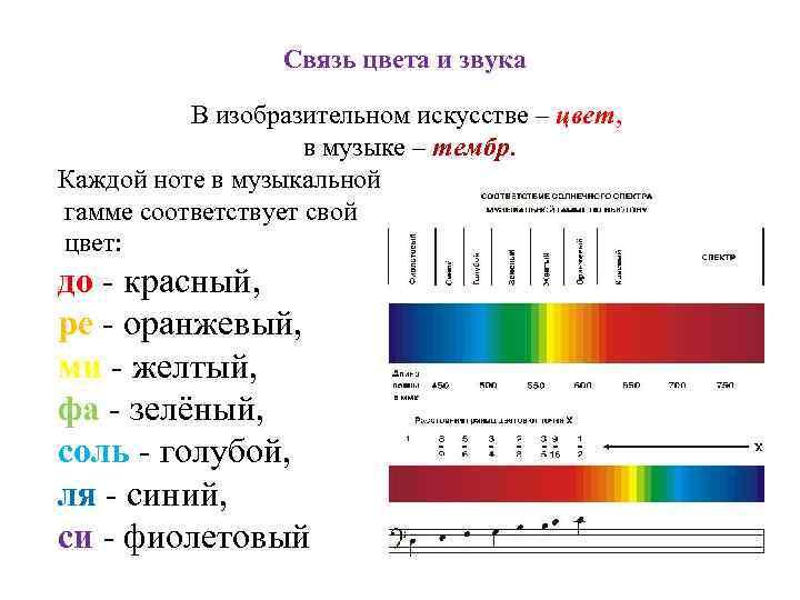 Связь цвета и звука В изобразительном искусстве – цвет, в музыке – тембр. Каждой