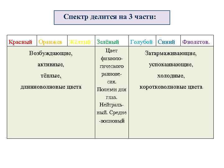 Спектр делится на 3 части: Красный Оранжев Жёлтый Зелёный Возбуждающие, активные, тёплые, длинноволновые цвета