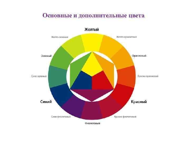 Основные и дополнительные цвета