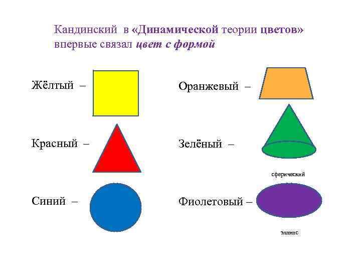 Кандинский в «Динамической теории цветов» впервые связал цвет с формой Жёлтый – Оранжевый –