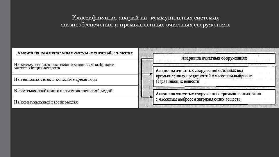 Классификация аварий на коммунальных системах жизнеобеспечения и промышленных очистных сооружениях Аварии на коммунальных системах