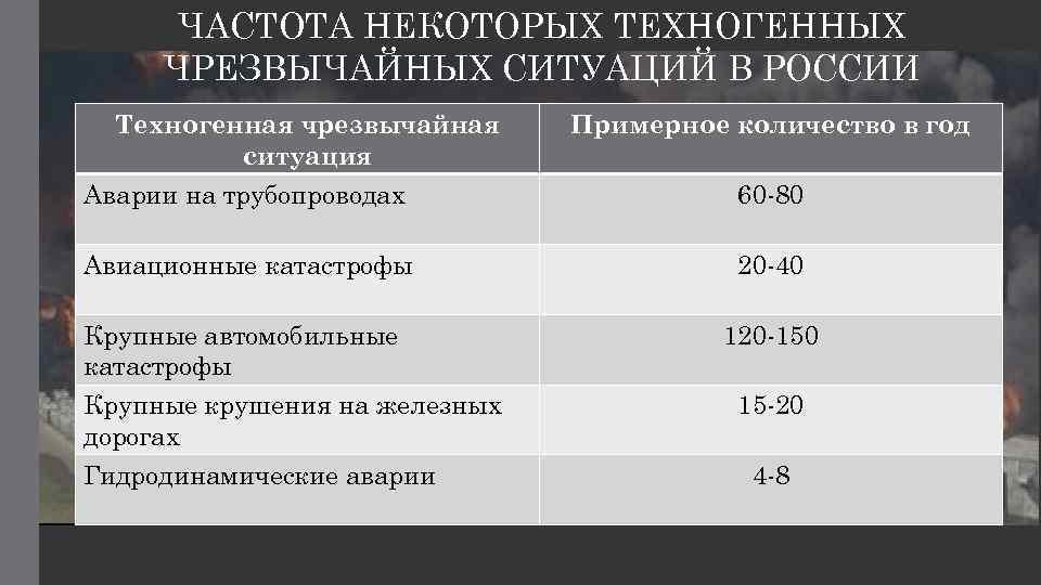 ЧАСТОТА НЕКОТОРЫХ ТЕХНОГЕННЫХ ЧРЕЗВЫЧАЙНЫХ СИТУАЦИЙ В РОССИИ Техногенная чрезвычайная ситуация Примерное количество в год