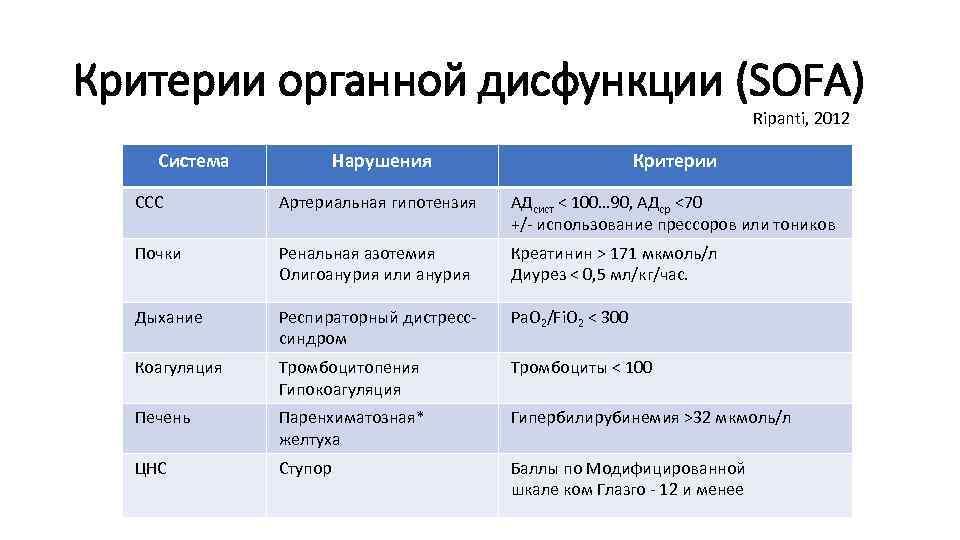 Критерии органной дисфункции (SOFA) Ripanti, 2012 Система Нарушения Критерии ССС Артериальная гипотензия АДсист <