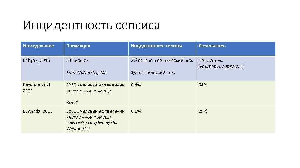 Инцидентность сепсиса Исследование Популяция Инцидентность сепсиса Babyak, 2016 246 кошек 2% сепсис и септический