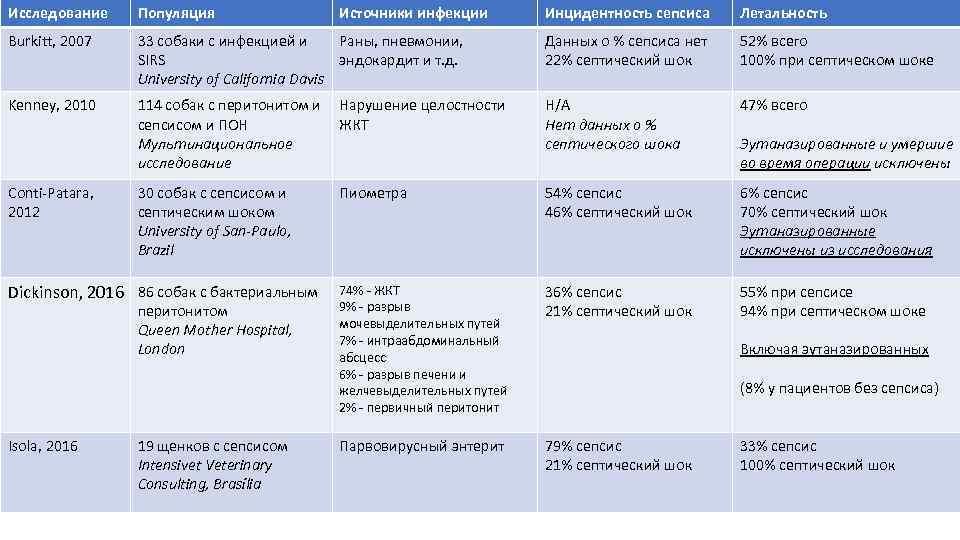 Исследование Популяция Burkitt, 2007 Kenney, 2010 Conti-Patara, 2012 Инцидентность сепсиса Летальность 33 собаки с