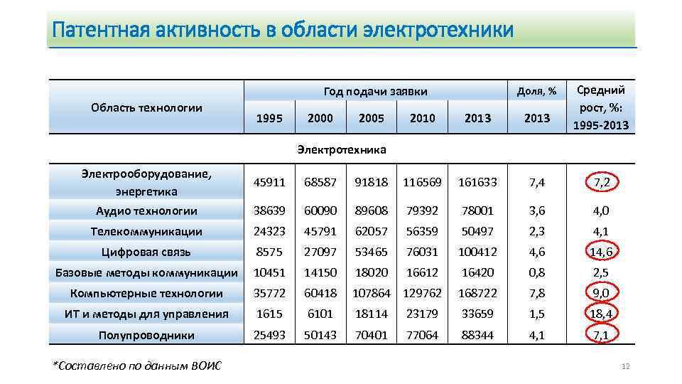 Патентная активность в области электротехники Год подачи заявки Область технологии 1995 2000 2005 Доля,