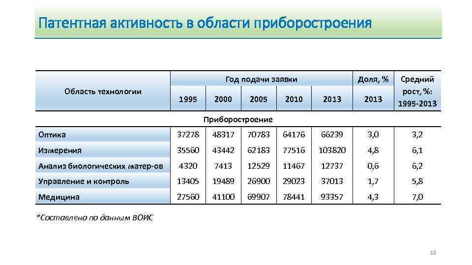 Патентная активность в области приборостроения Год подачи заявки Область технологии 1995 2000 2005 Доля,
