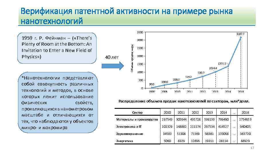 Верификация патентной активности на примере рынка нанотехнологий 3500 *Нанотехнологии представляют собой совокупность различных технологий