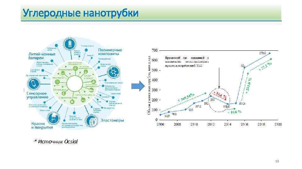 Углеродные нанотрубки * Источник Ocsial 19