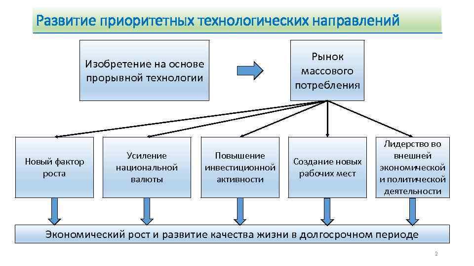 Развитие приоритетных технологических направлений Изобретение на основе прорывной технологии Новый фактор роста Усиление национальной