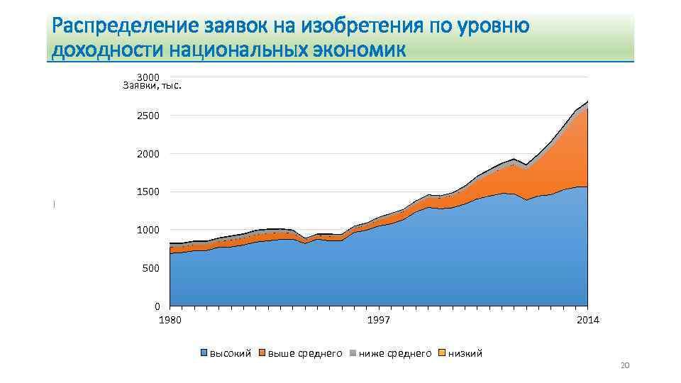 Распределение заявок на изобретения по уровню доходности национальных экономик 3000 Заявки, тыс. 2500 2000