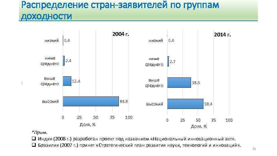 Распределение стран-заявителей по группам доходности 2004 г. низкий 0. 4 низкий ниже среднего 2.