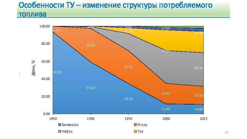 Особенности ТУ – изменение структуры потребляемого топлива 100. 00 2. 00 6. 80 80.