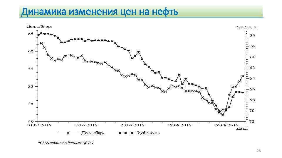 Динамика изменения цен на нефть *Рассчитано по данным ЦБ РФ 28