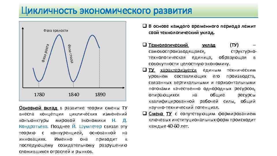 Цикличность экономического развития q В основе каждого временного периода лежит свой технологический уклад. рост