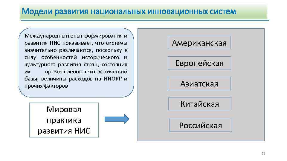 Модели развития национальных инновационных систем Международный опыт формирования и развития НИС показывает, что системы