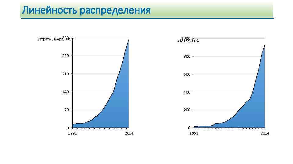 Линейность распределения 350 Затраты, млрд. долл. 1000 Заявки, тыс. 280 800 210 600 140