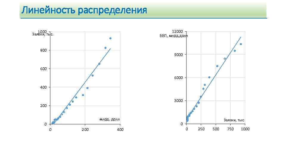Линейность распределения 12000 ВВП, млрд. долл 1000 Заявки, тыс. 800 9000 6000 400 3000