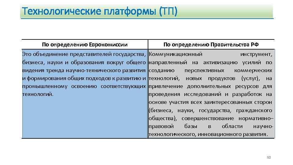 Технологические платформы (ТП) По определению Еврокомиссии По определению Правительства РФ Это объединение представителей государства,