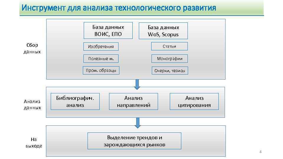 Инструмент для анализа технологического развития База данных ВОИС, ЕПО Сбор данных База данных Wo.