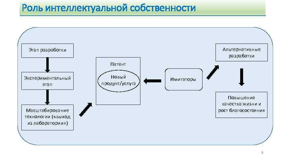 Роль интеллектуальной собственности Альтернативные разработки Этап разработки Патент Экспериментальный этап Масштабирование технологии ( «выход