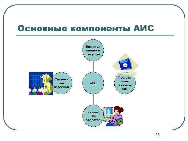 Основные компоненты АИС Информа ционные ресурсы Системн ый персонал АИС Програм мное обеспече ние