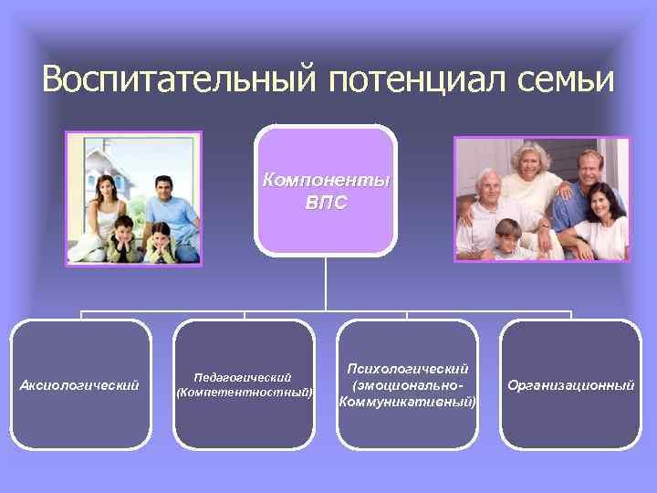 Воспитательный потенциал семьи Компоненты ВПС Аксиологический Педагогический (Компетентностный) Психологический (эмоционально. Коммуникативный) Организационный
