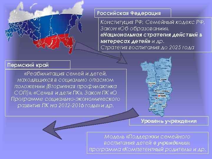 Российская Федерация Конституция РФ, Семейный кодекс РФ, Закон «Об образовании» , «Национальная стратегия действий