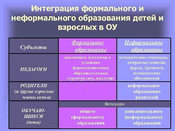 Интеграция формального и неформального образования детей и взрослых в ОУ Субъекты Формальное образование Неформальное