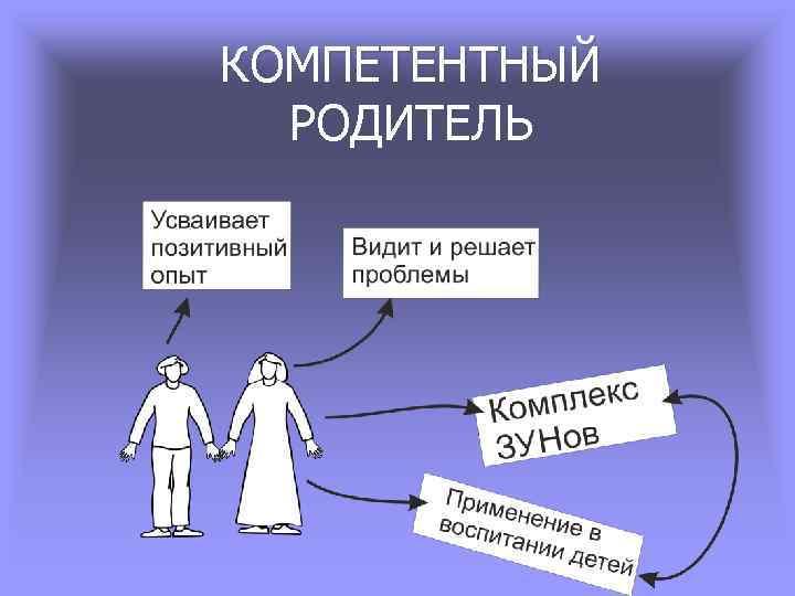 КОМПЕТЕНТНЫЙ РОДИТЕЛЬ